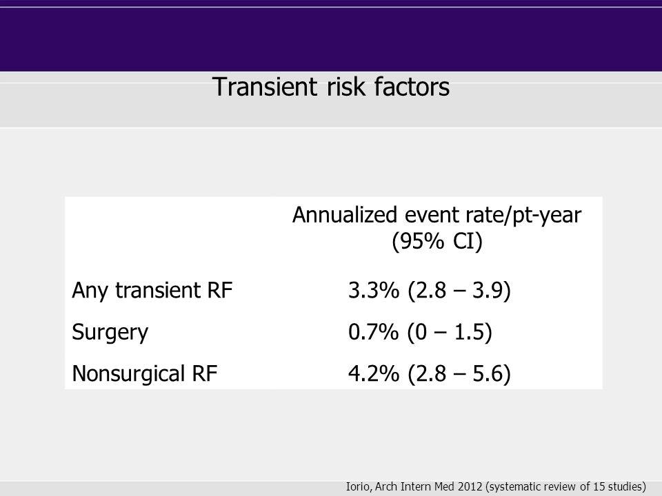 Transient risk factors