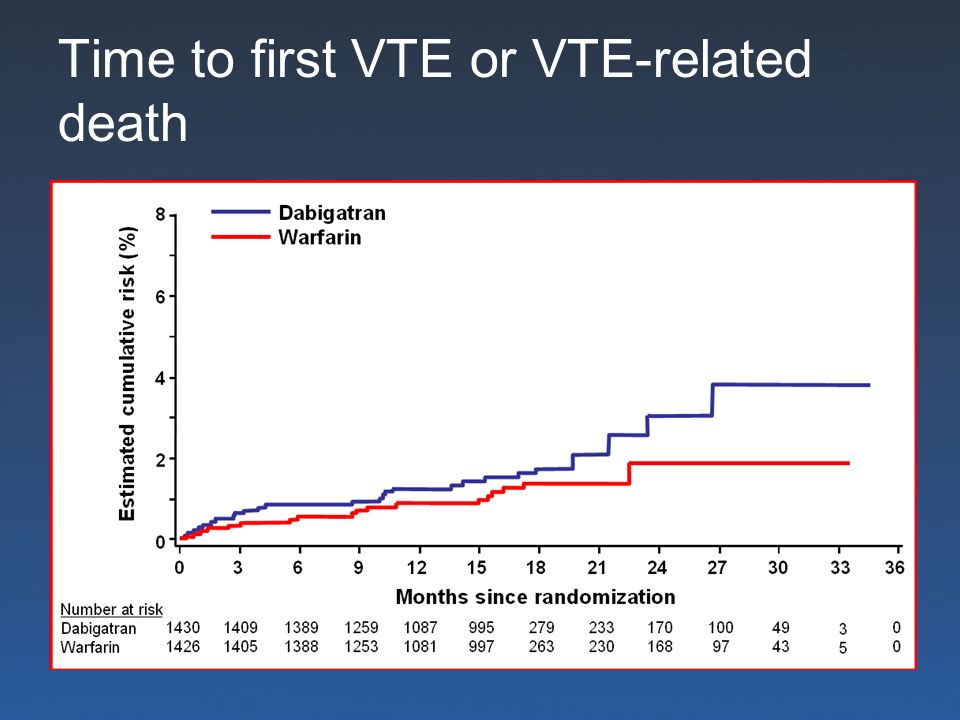 Time to first VTE or VTE-related death