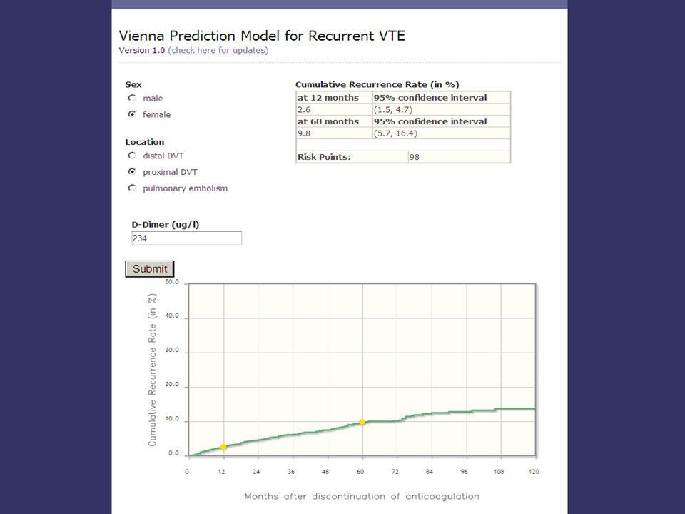 Nomogram to predict recurrence: Vienna Prediction Model