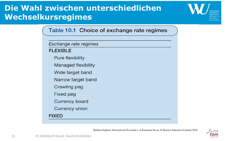 Die Wahl zwischen unterschiedlichen Wechselkursregimes