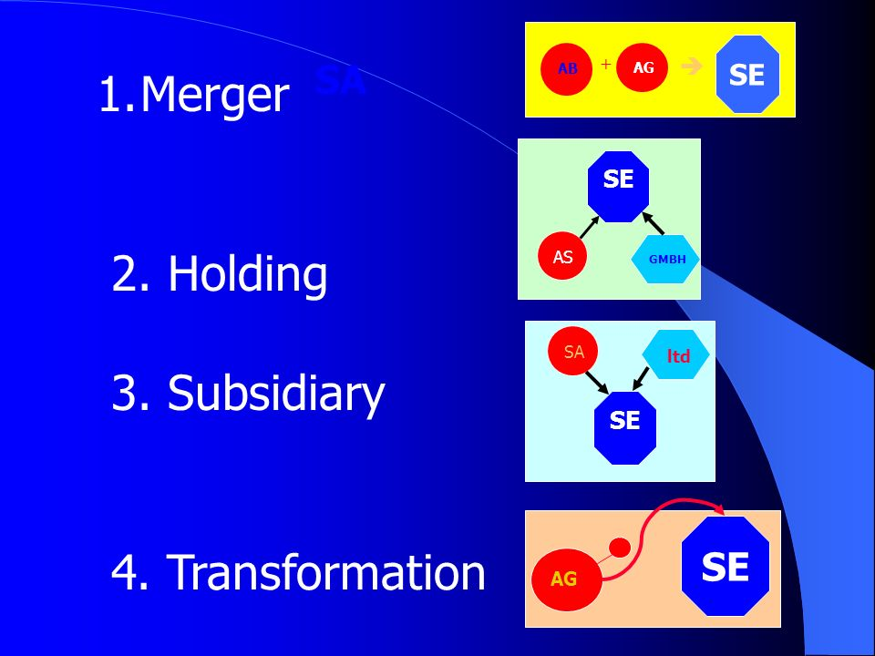 Merger 2. Holding 3. Subsidiary 4. Transformation SA  SE + AS ltd AB