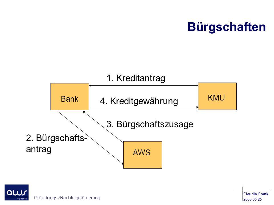 Bürgschaften 1. Kreditantrag 4. Kreditgewährung 3. Bürgschaftszusage