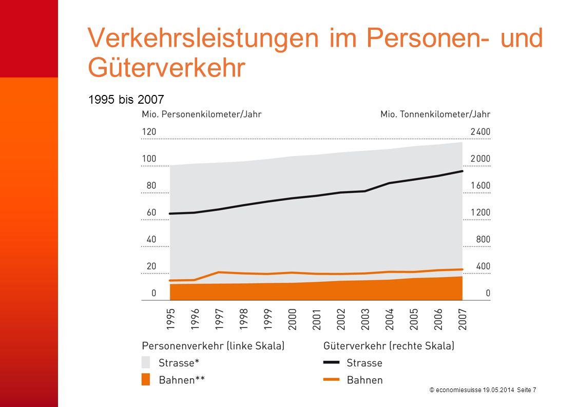 Der Eisenbahnsektor Die Schweiz steht mit ihrer Eisenbahninfrastruktur an der Spitze.