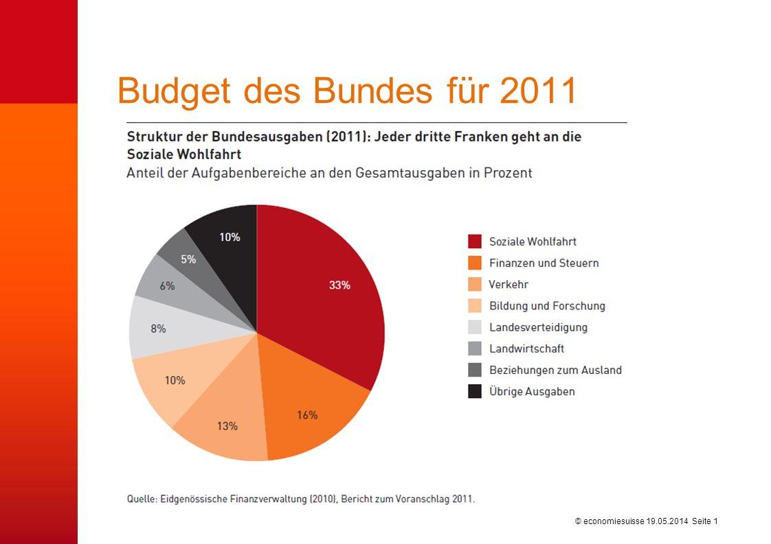 Budget des Bundes für 2011 31.03.2017
