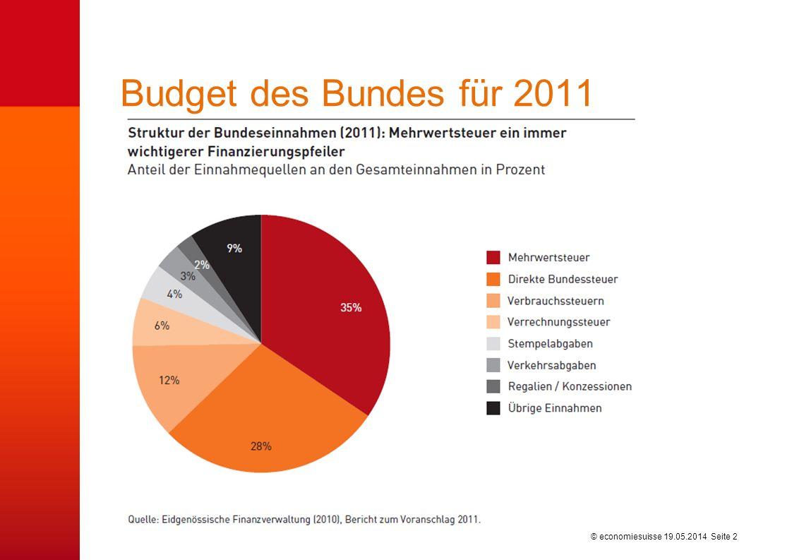 Bundesfinanzen im Überblick