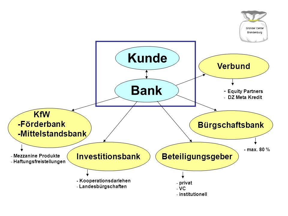 Kunde Bank Finanzierungspartner/ Risikoteilung Verbund KfW -Förderbank