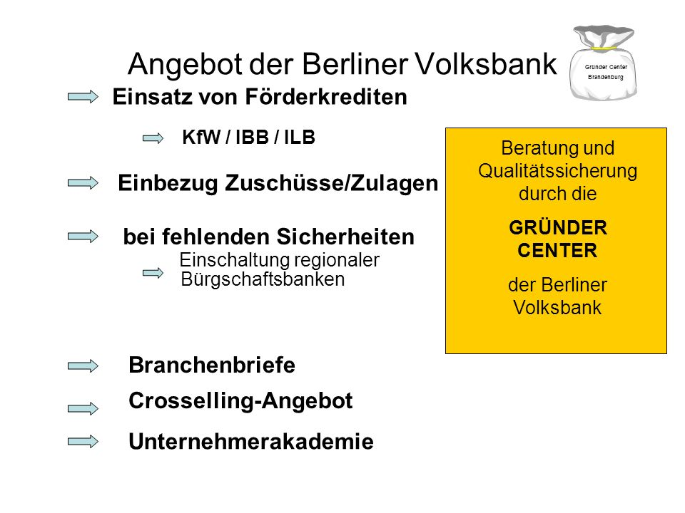 Angebot der Berliner Volksbank