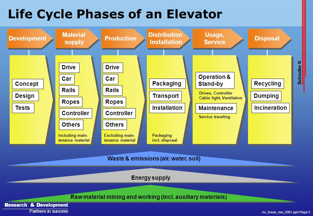 Life Cycle Phases of an Elevator