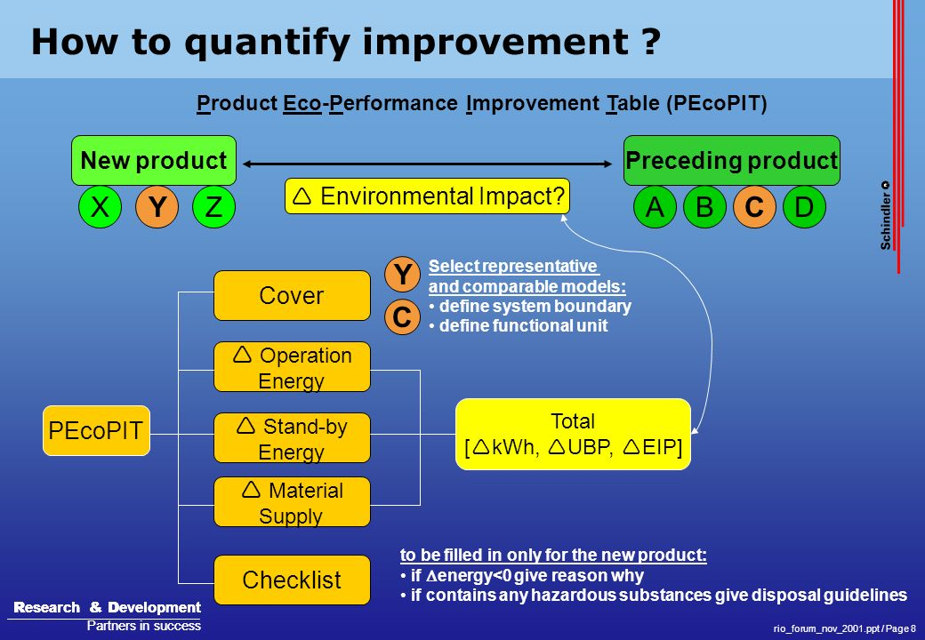 Product Eco-Performance Improvement Table (PEcoPIT)