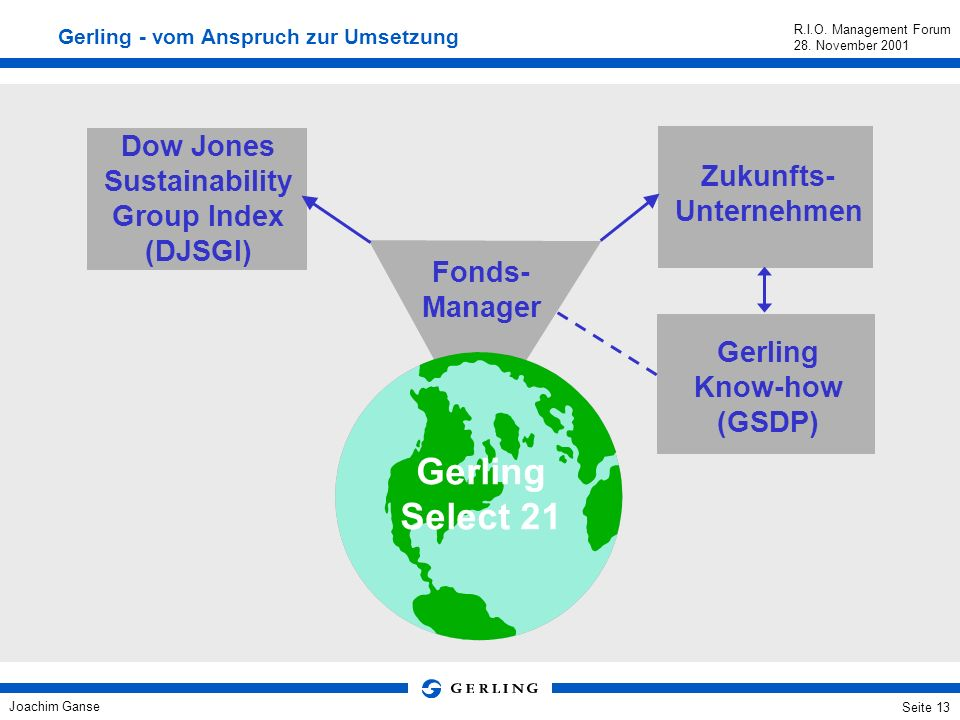 Gerling Select 21 Dow Jones Sustainability Zukunfts- Group Index
