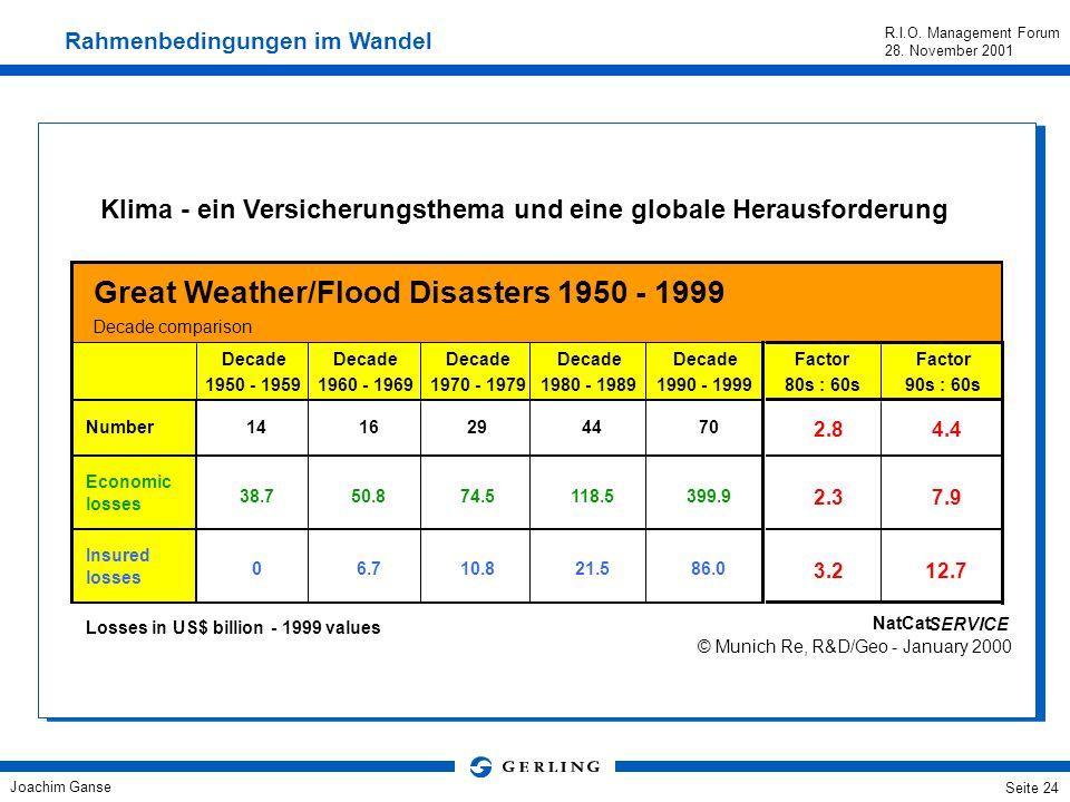 Klima - ein Versicherungsthema und eine globale Herausforderung