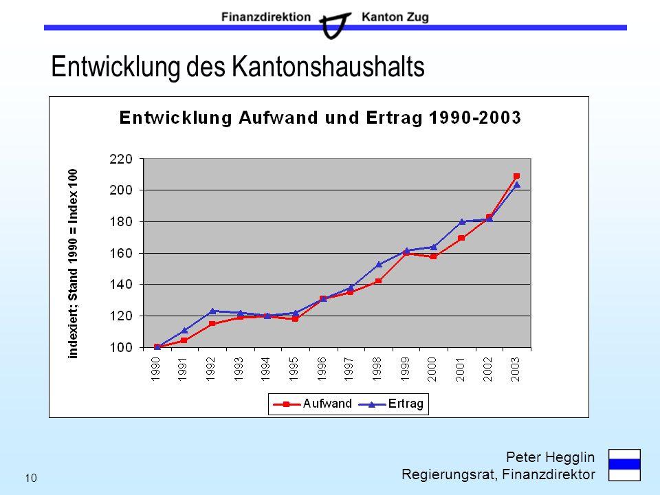 Entwicklung des Kantonshaushalts