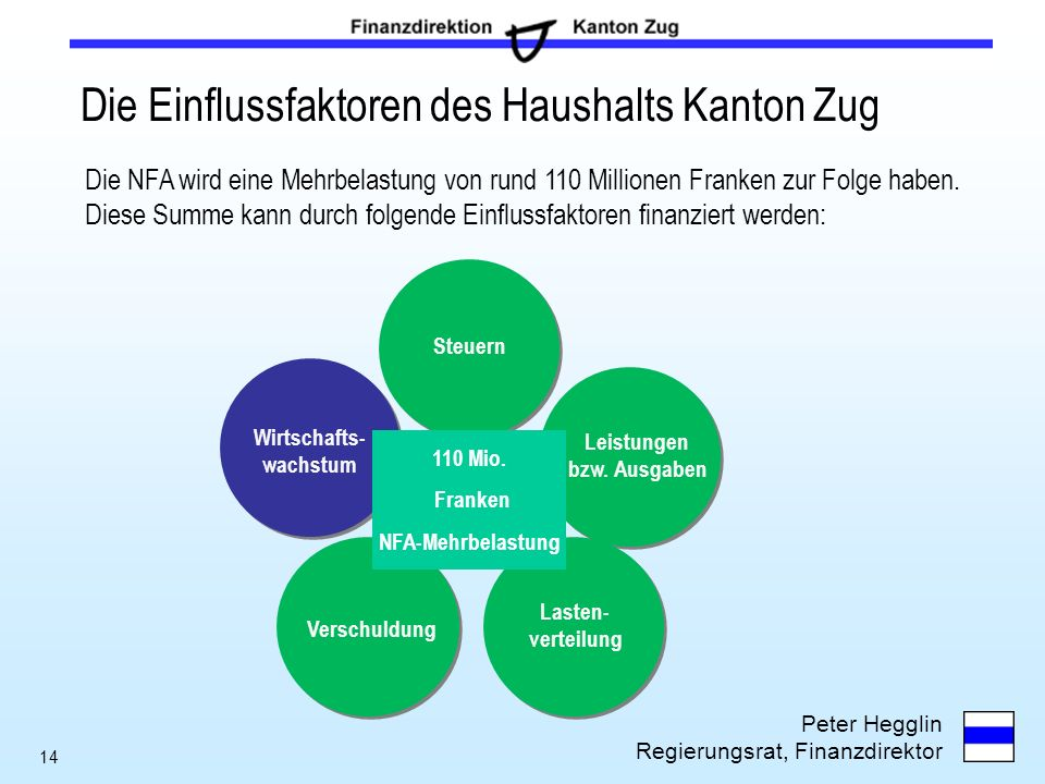 Die Einflussfaktoren des Haushalts Kanton Zug