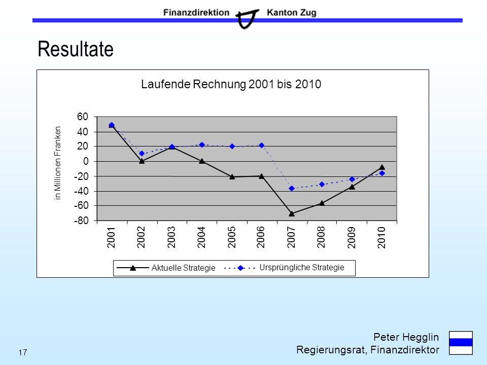 Resultate Laufende Rechnung 2001 bis 2010 60 40 20 -20 -40 -60 -80
