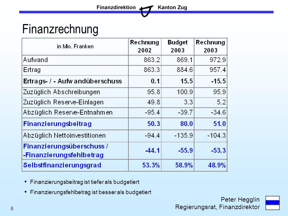 Finanzrechnung Finanzierungsbeitrag ist tiefer als budgetiert