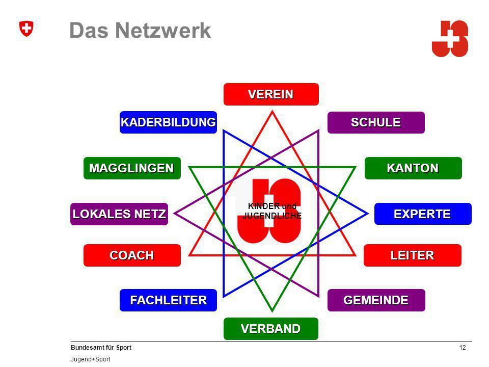 Das Netzwerk COACH VEREIN LEITER LOKALES NETZ GEMEINDE SCHULE EXPERTE