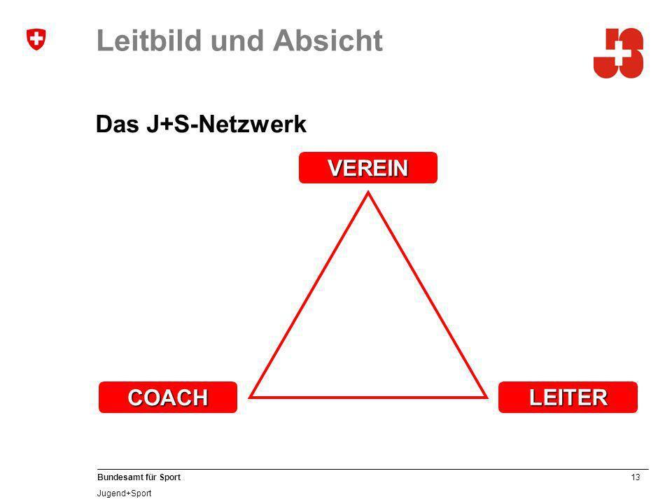 Leitbild und Absicht Das J+S-Netzwerk COACH VEREIN LEITER