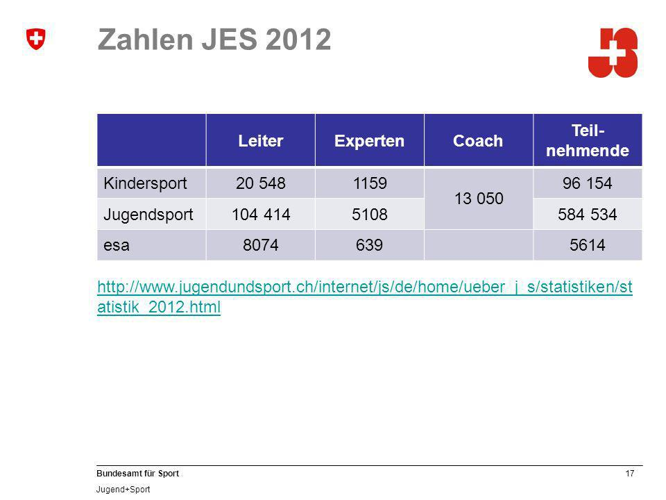 Zahlen JES 2012 Leiter Experten Coach Teil-nehmende Kindersport 20 548
