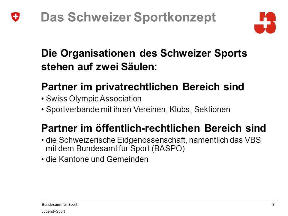 Das Schweizer Sportkonzept