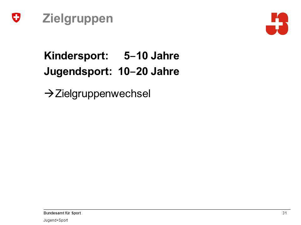 Zielgruppen Kindersport: 5‒10 Jahre Jugendsport: 10‒20 Jahre