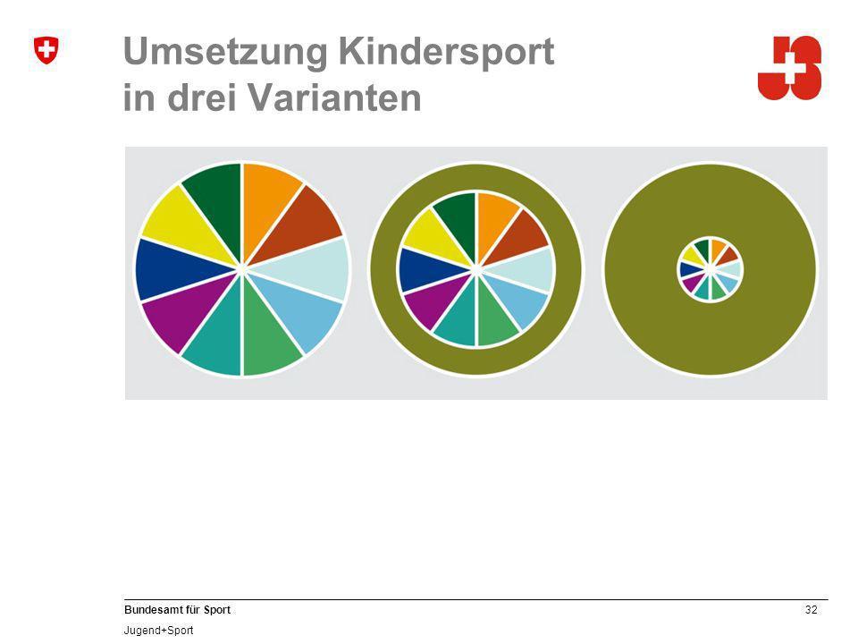 Umsetzung Kindersport in drei Varianten