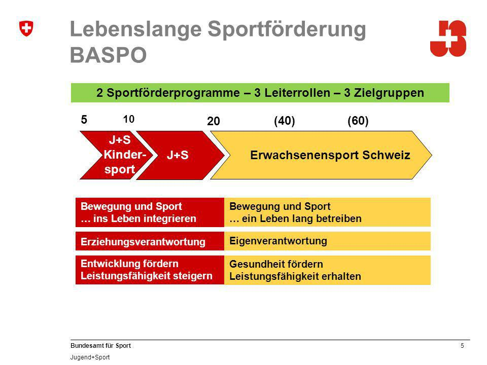 Lebenslange Sportförderung BASPO