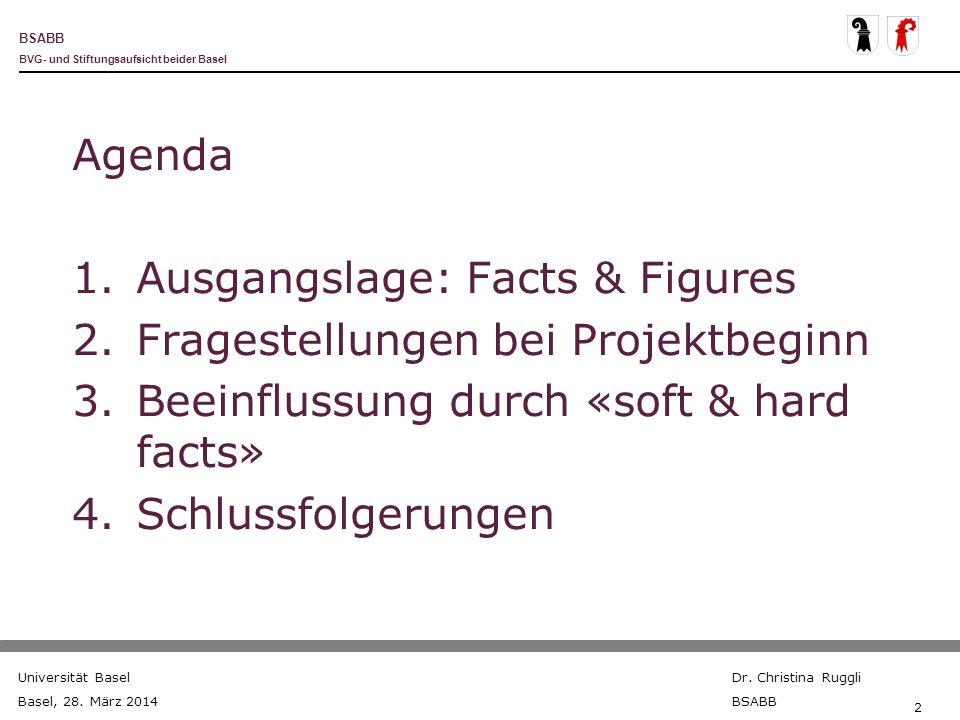 Agenda Ausgangslage: Facts & Figures. Fragestellungen bei Projektbeginn. Beeinflussung durch «soft & hard facts»