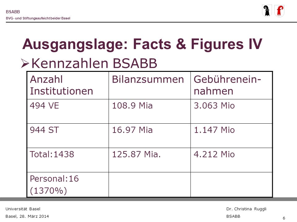 Ausgangslage: Facts & Figures IV