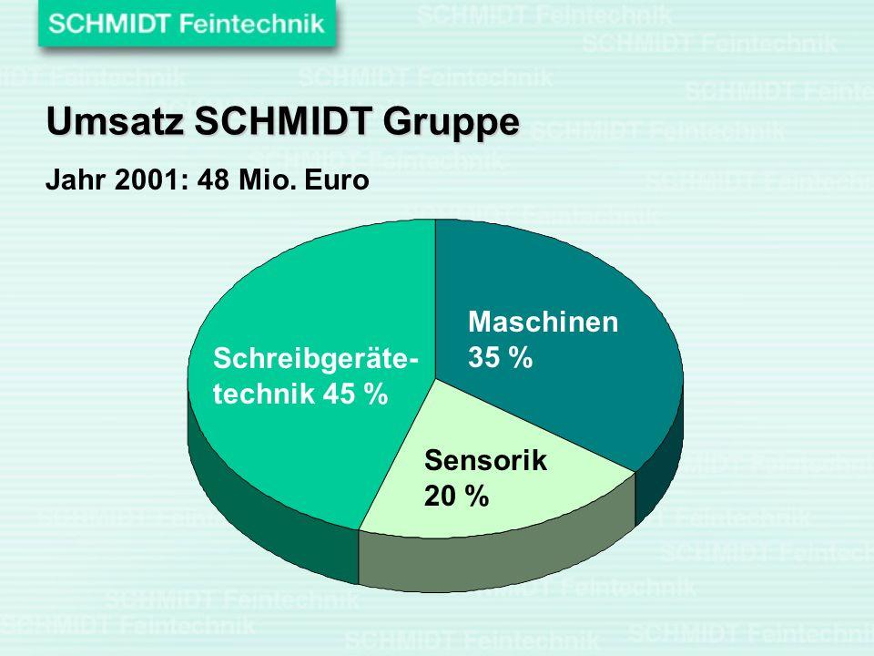 Umsatz SCHMIDT Gruppe Jahr 2001: 48 Mio. Euro Maschinen 35 %
