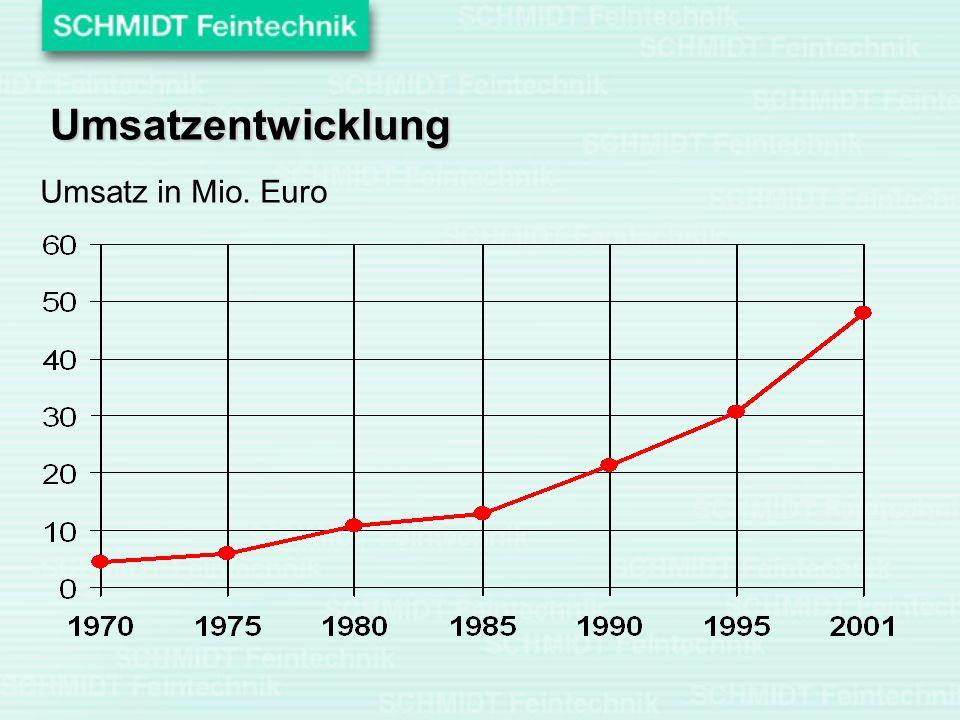 Umsatzentwicklung Umsatz in Mio. Euro