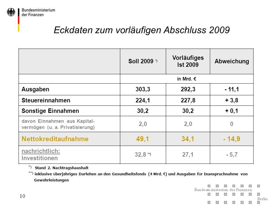 Eckdaten zum vorläufigen Abschluss 2009