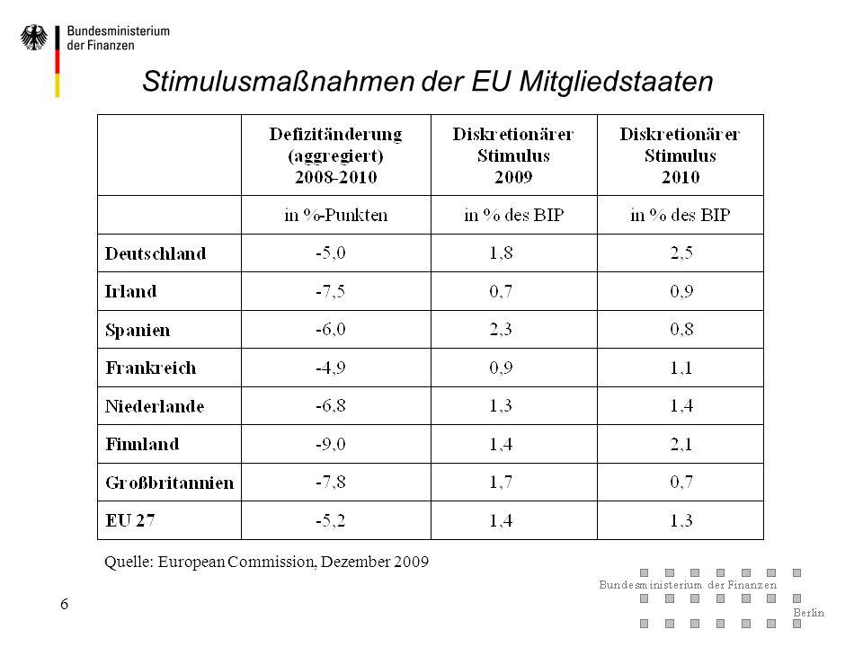 Stimulusmaßnahmen der EU Mitgliedstaaten