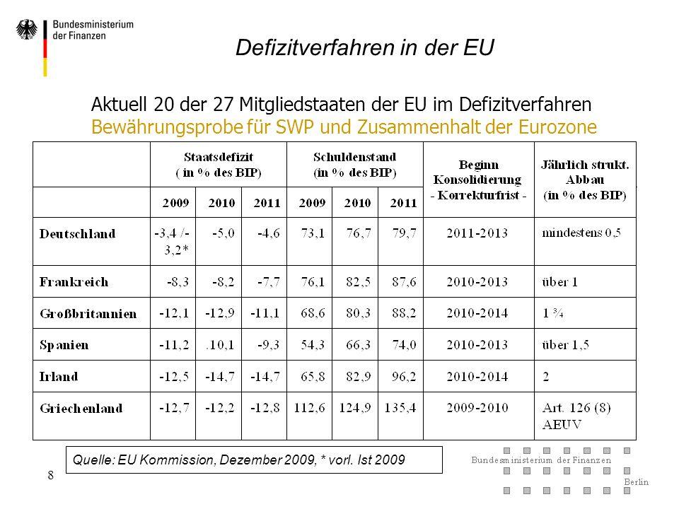 Defizitverfahren in der EU