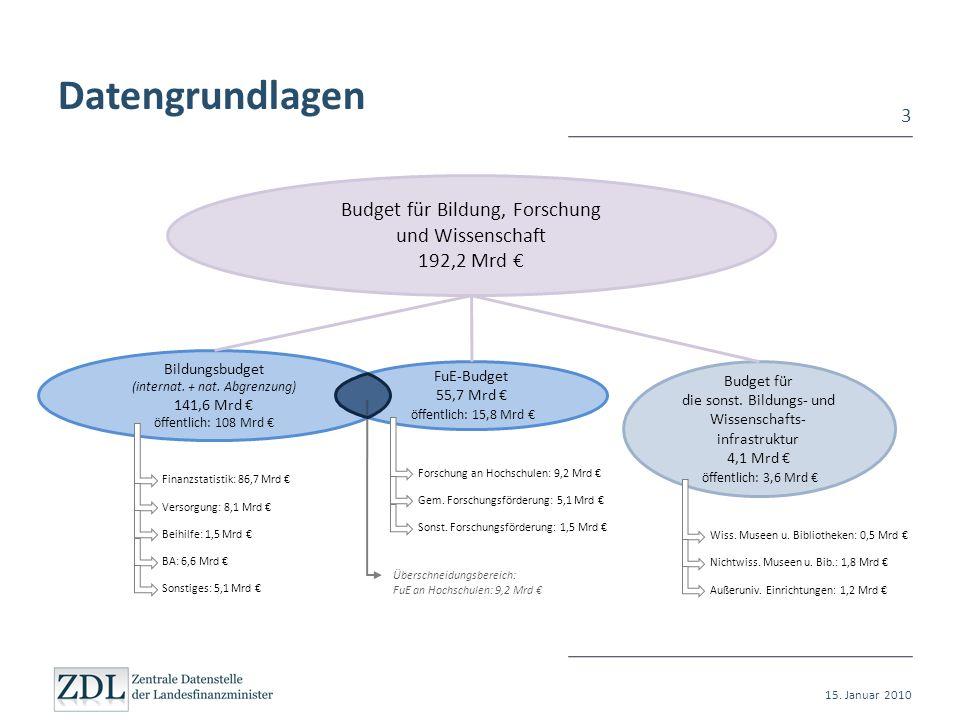 Datengrundlagen Budget für Bildung, Forschung und Wissenschaft 192,2 Mrd €