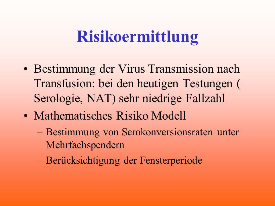 Risikoermittlung Bestimmung der Virus Transmission nach Transfusion: bei den heutigen Testungen ( Serologie, NAT) sehr niedrige Fallzahl.