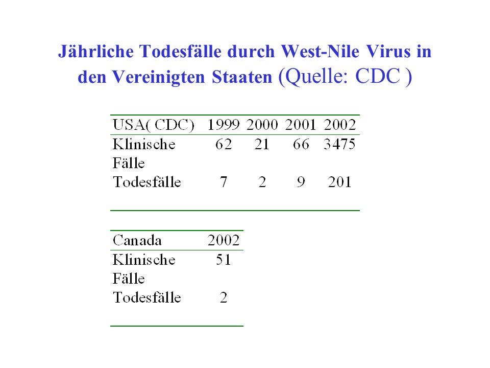 Jährliche Todesfälle durch West-Nile Virus in den Vereinigten Staaten (Quelle: CDC )