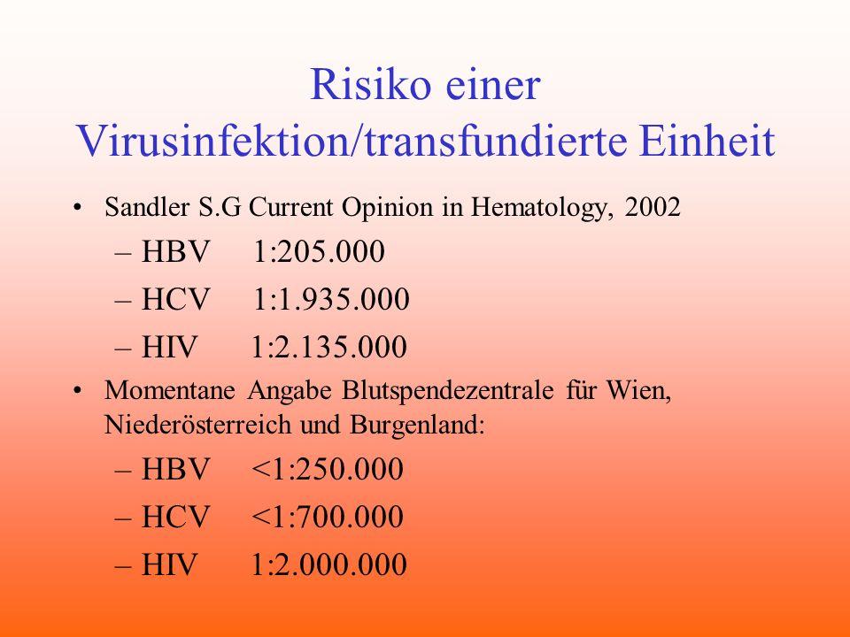 Risiko einer Virusinfektion/transfundierte Einheit