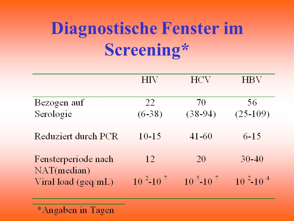 Diagnostische Fenster im Screening*