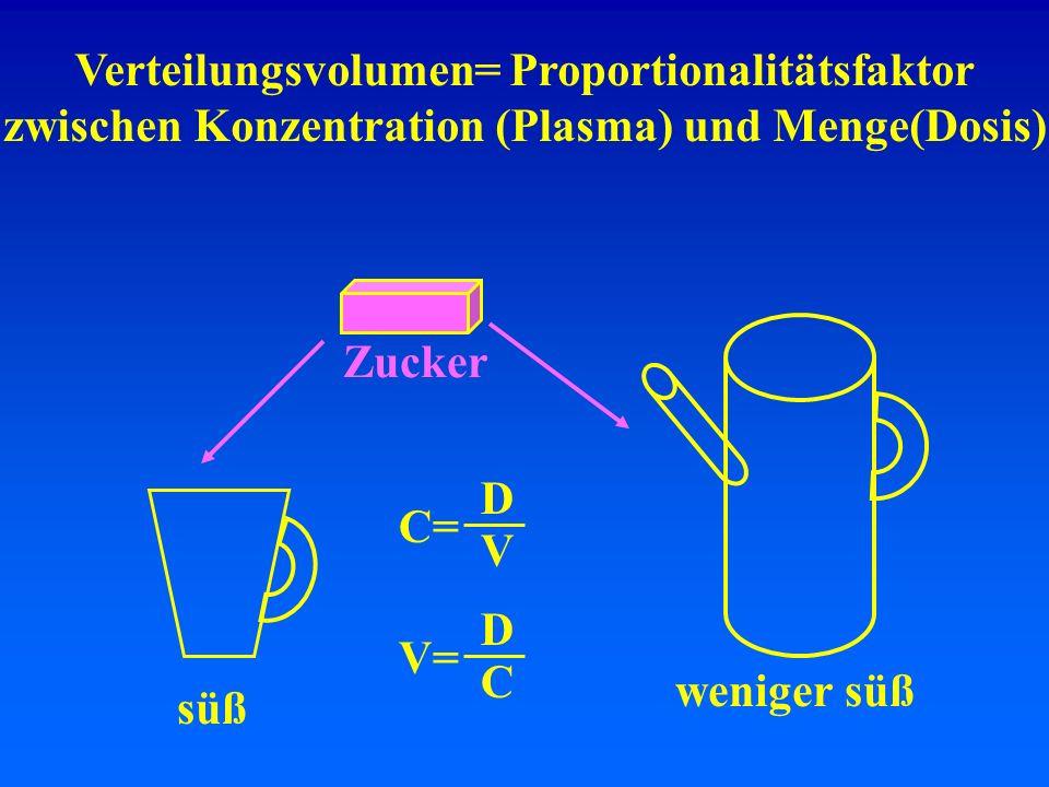 Verteilungsvolumen= Proportionalitätsfaktor