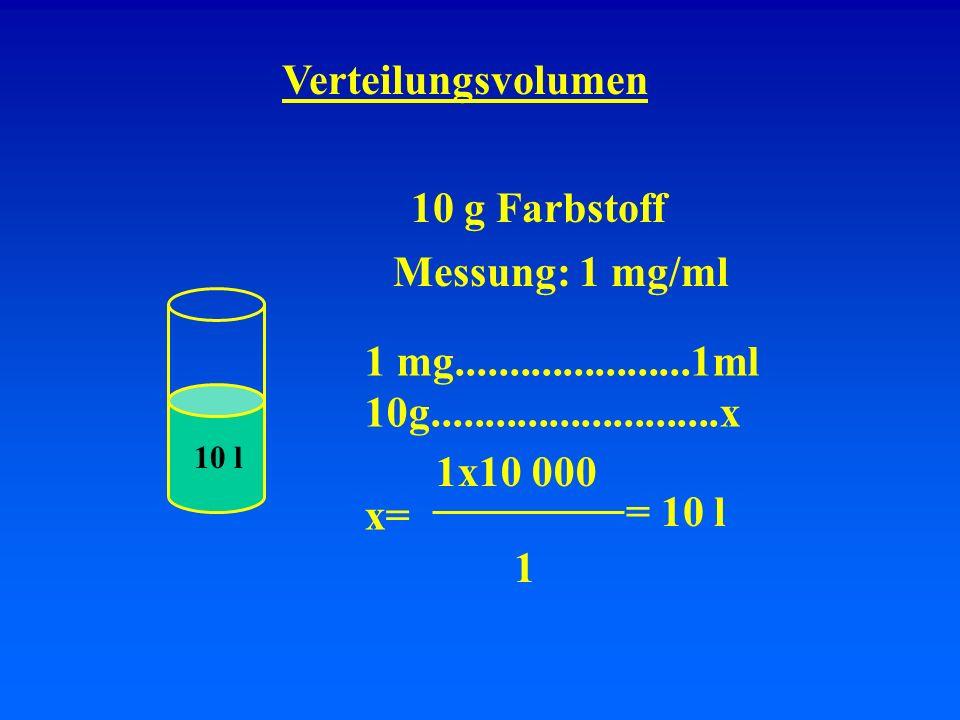 Verteilungsvolumen 10 g Farbstoff Messung: 1 mg/ml 1x10 000 = 10 l 1