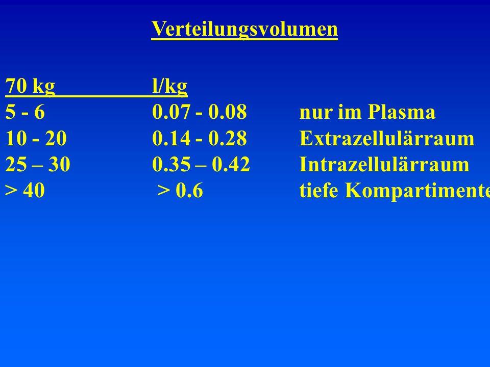 Verteilungsvolumen 70 kg l/kg. 5 - 6 0.07 - 0.08 nur im Plasma. 10 - 20 0.14 - 0.28 Extrazellulärraum.
