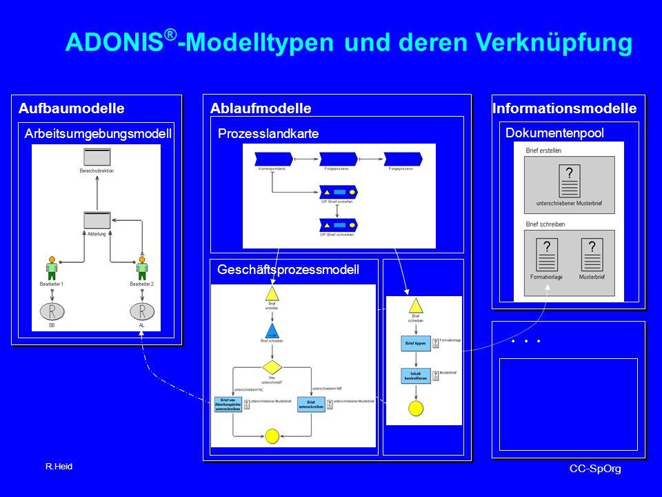ADONIS®-Modelltypen und deren Verknüpfung