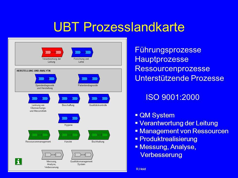 UBT Prozesslandkarte Führungsprozesse Hauptprozesse Ressourcenprozesse