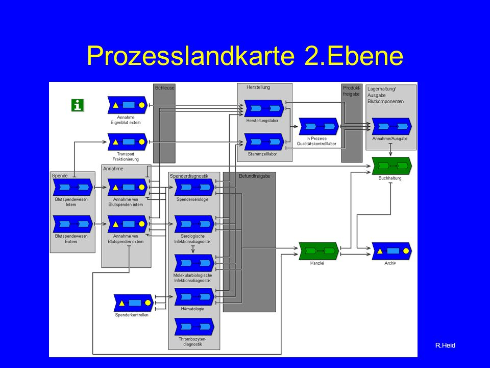 Prozesslandkarte 2.Ebene