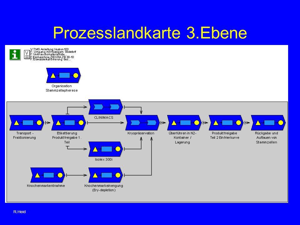Prozesslandkarte 3.Ebene