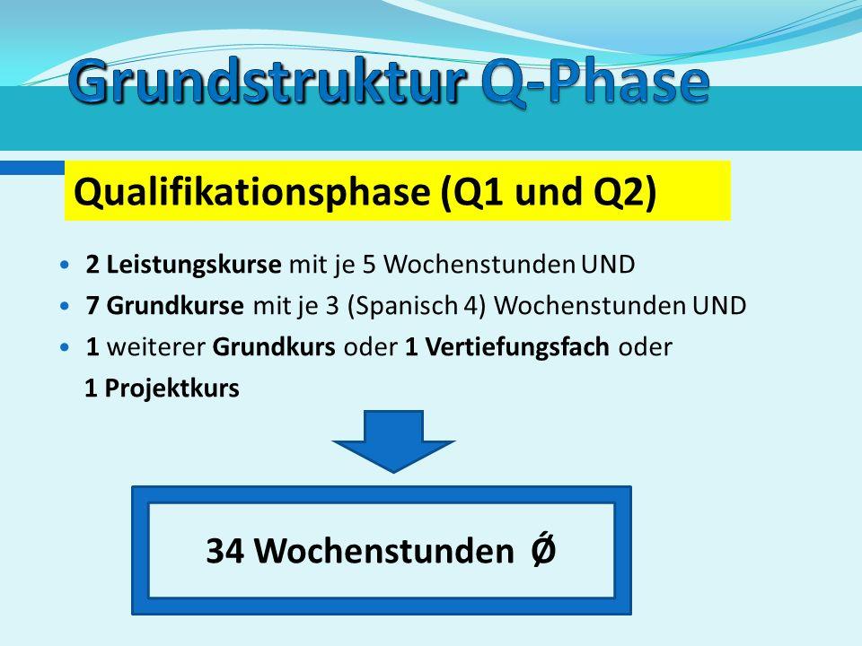 Grundstruktur Q-Phase