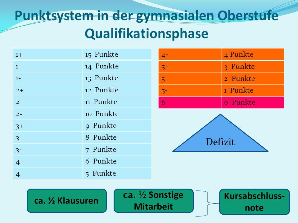Punktsystem in der gymnasialen Oberstufe Qualifikationsphase