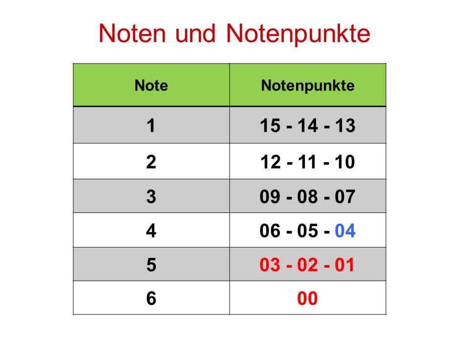Noten und Notenpunkte 1 15 - 14 - 13 2 12 - 11 - 10 3 09 - 08 - 07 4