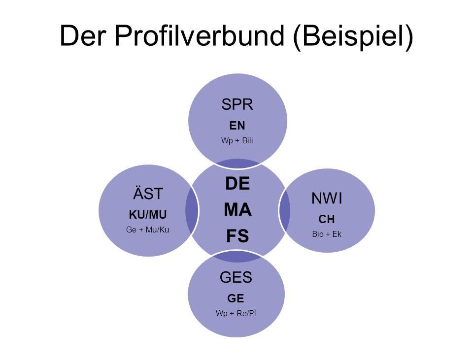 Der Profilverbund (Beispiel)