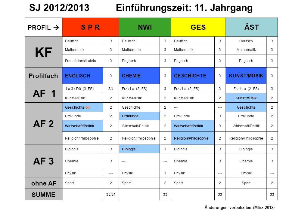 KF SJ 2012/2013 Einführungszeit: 11. Jahrgang AF 1 AF 2 AF 3 S P R NWI